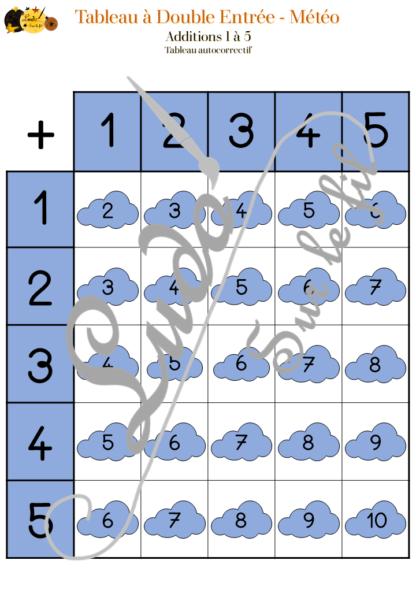 12 tableaux à double entrée - thème de la météo - couleurs, motifs, taille, dénombrement, additions, multiplications, dizaines, unités, reconnaissance chiffres et constellations, lecture - à télécharger et à imprimer - lslf